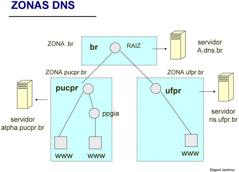 br ZONA pucpr.br ZONA ufpr.