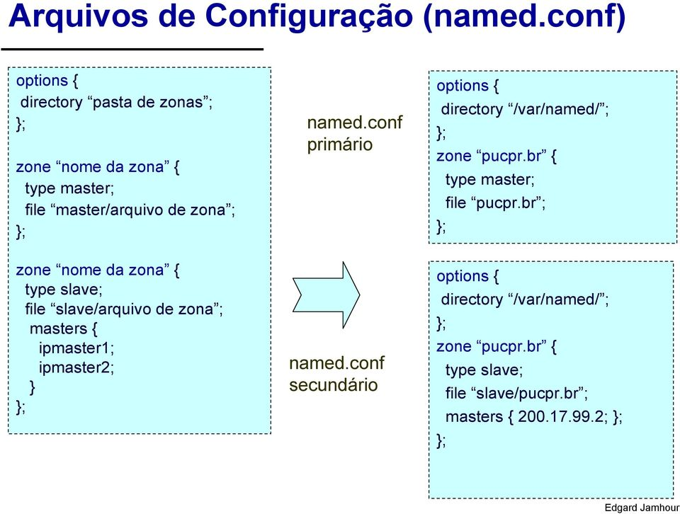 conf primário options { directory /var/named/ ; zone pucpr.br { type master; file pucpr.