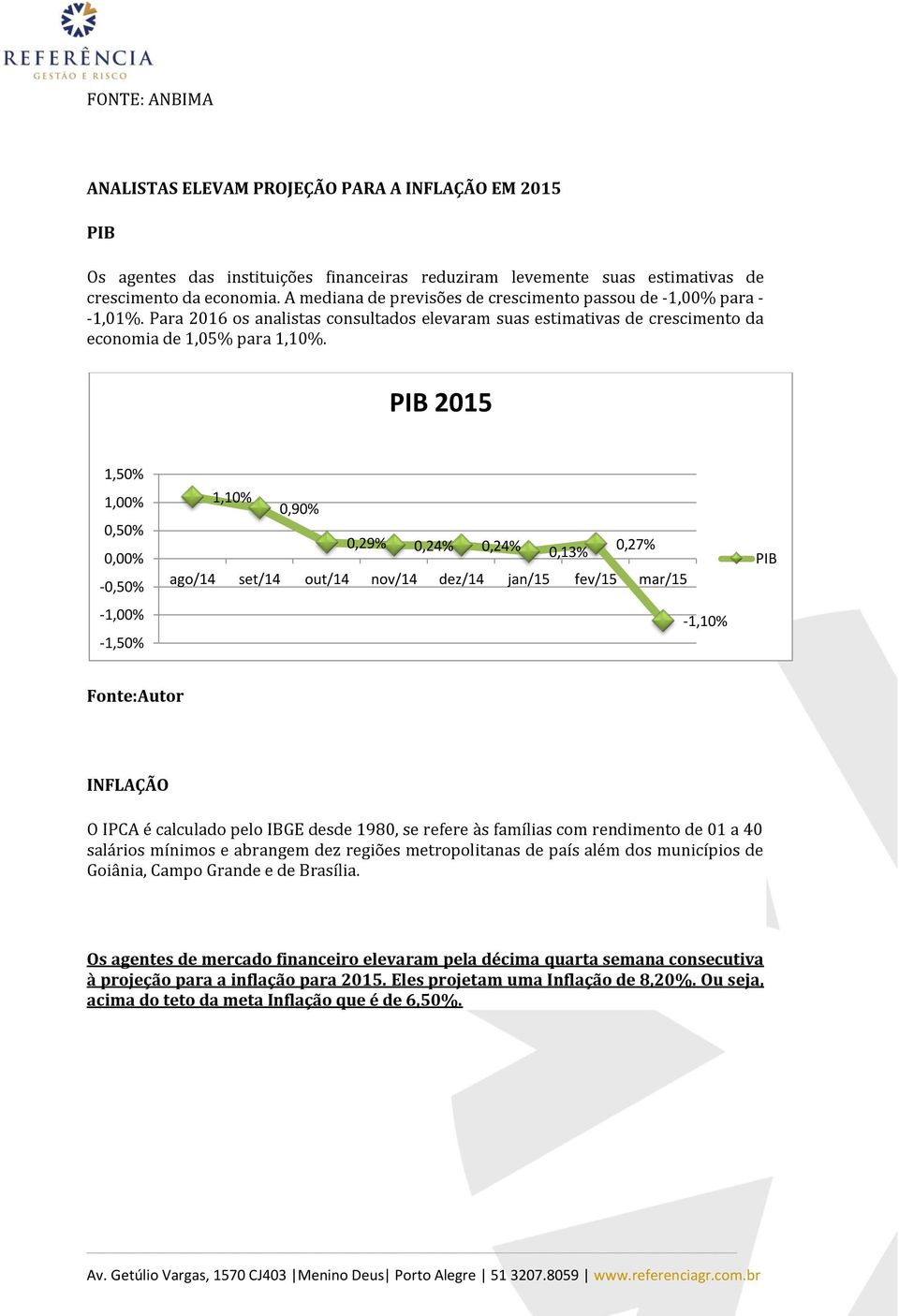 PIB 2015 1,50% 1,00% 0,50% 0,00% -0,50% -1,00% -1,50% 1,10% 0,90% 0,29% 0,24% 0,24% 0,13% 0,27% ago/14 set/14 out/14 nov/14 dez/14 jan/15 fev/15 mar/15-1,10% PIB Fonte:Autor INFLAÇÃO O IPCA é