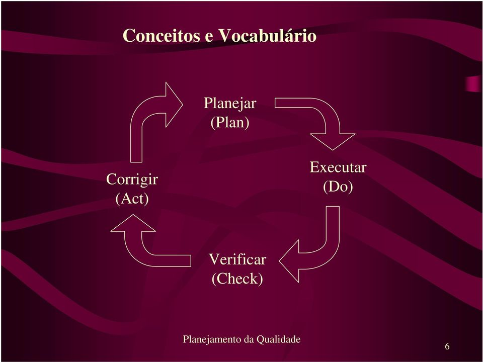 (Plan) Corrigir (Act)