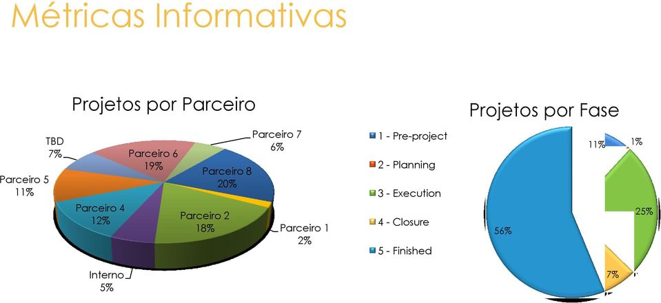 18% Parceiro 7 6% Parceiro 1 2% 1 - Pre-project 2 - Planning 3 -
