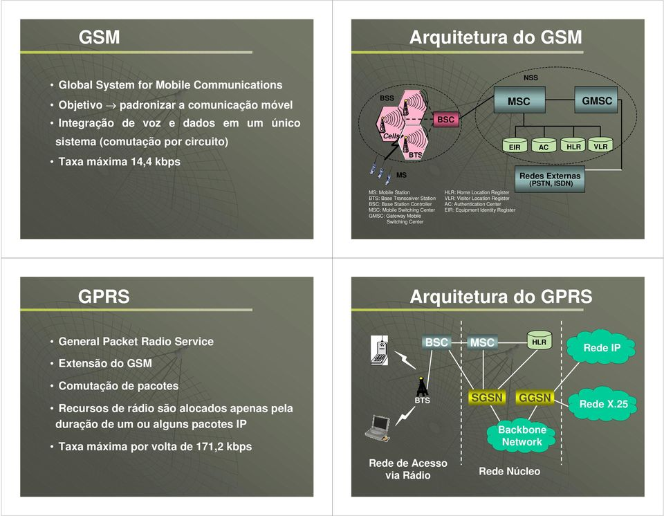 VLR: Visitor Location Register AC: Authentication Center EIR: Equipment Identity Register NSS AC HLR Redes Externas (PSTN, ISDN) GMSC VLR GPRS Arquitetura do GPRS General Packet Radio Service BSC MSC