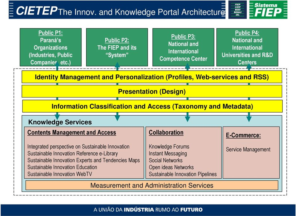 (Profiles, Web-services and RSS) Presentation (Design) Information Classification and Access (Taxonomy and Metadata) Knowledge Services Contents Management and Access Collaboration E-Commerce: