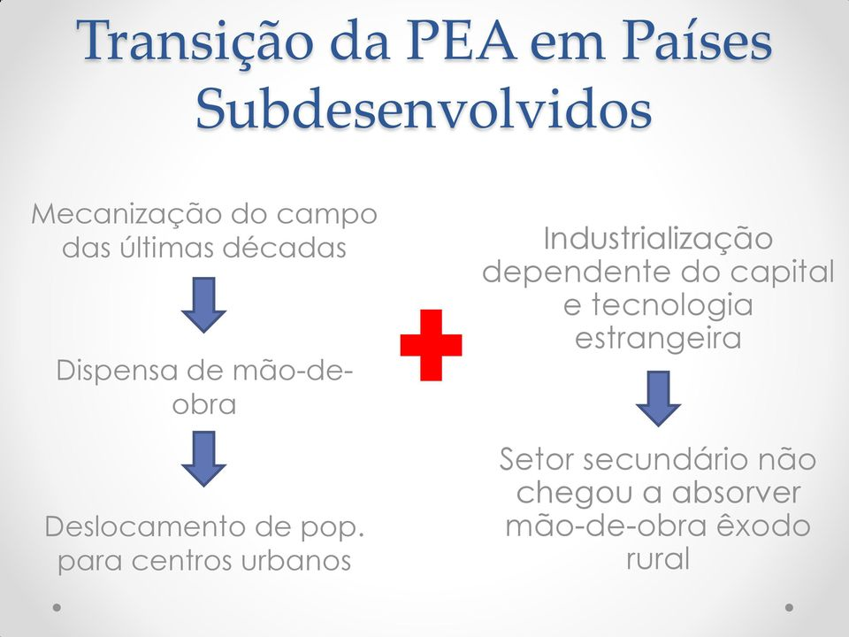 para centros urbanos Industrialização dependente do capital e