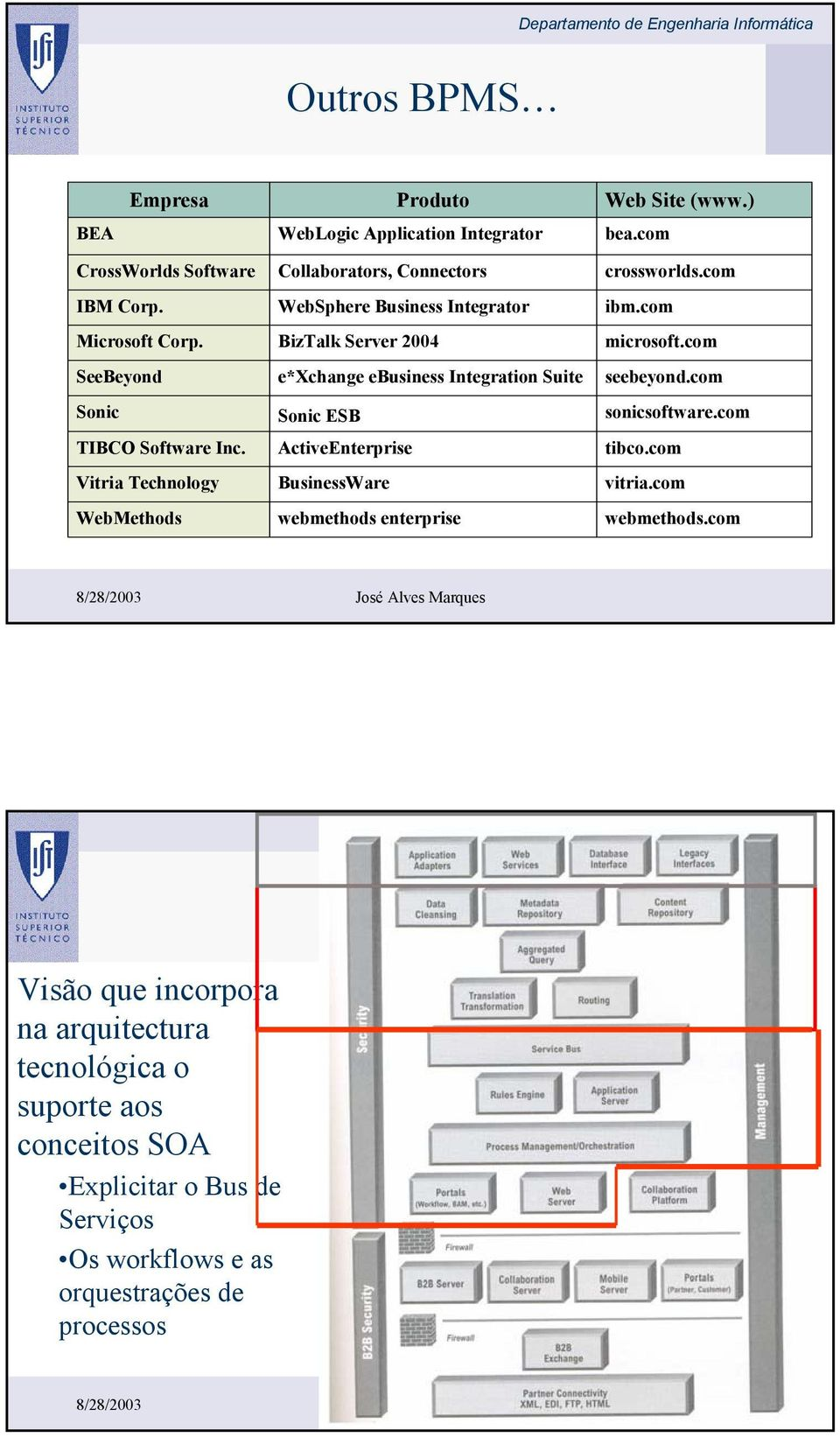 Vitria Technology WebMethods Collaborators, Connectors WebSphere Business Integrator BizTalk Server 2004 e*xchange ebusiness Integration Suite Sonic ESB