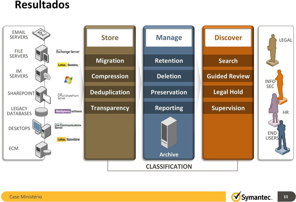 Preservation Guided Review Legal Hold INFO SEC LEGACY DATABASES Transparency
