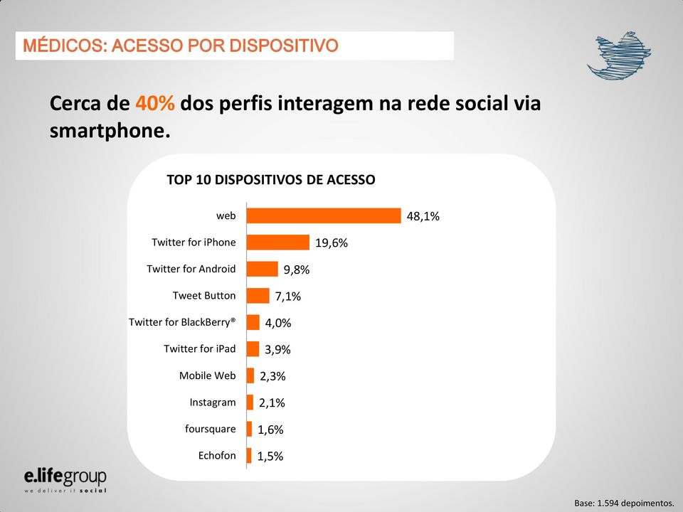 TOP 10 DISPOSITIVOS DE ACESSO web 48,1% Twitter for iphone 19,6% Twitter for Android