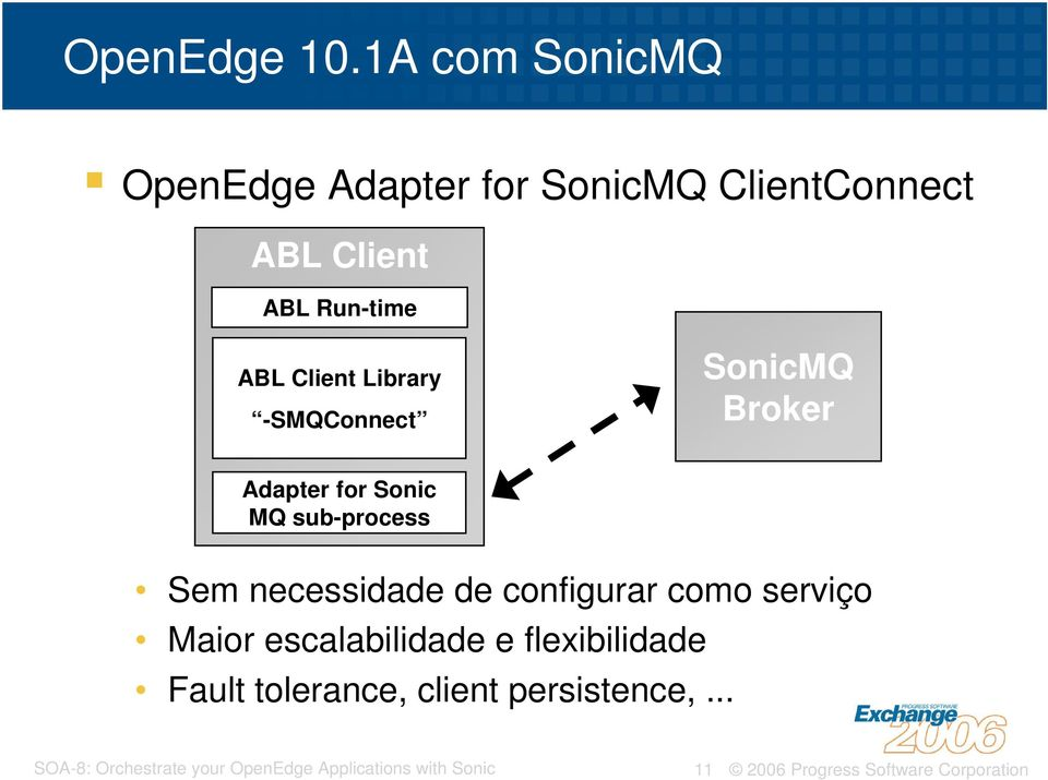 Run-time ABL Client Library -SMQConnect SonicMQ Broker Adapter for Sonic