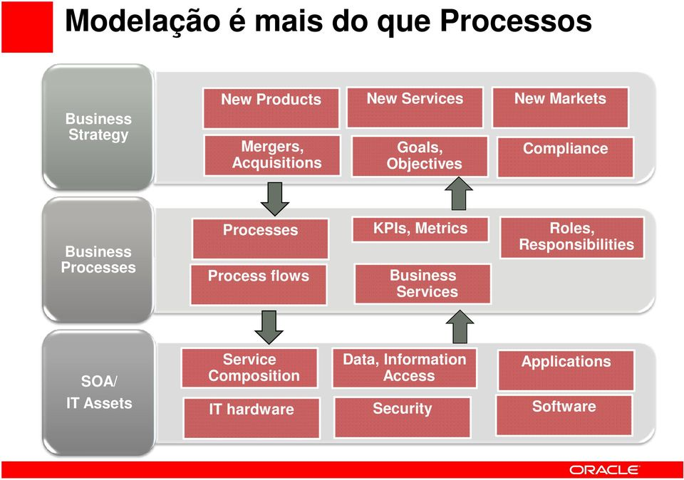 Processes KPIs, Metrics Roles, Responsibilities Process flows Business Services SOA/