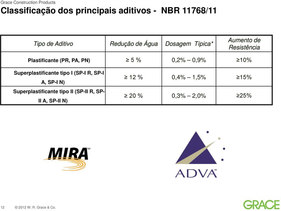 0,2% 0,9% 10% Superplastificante tipo I (SP-I R, SP-I A, SP-I N)