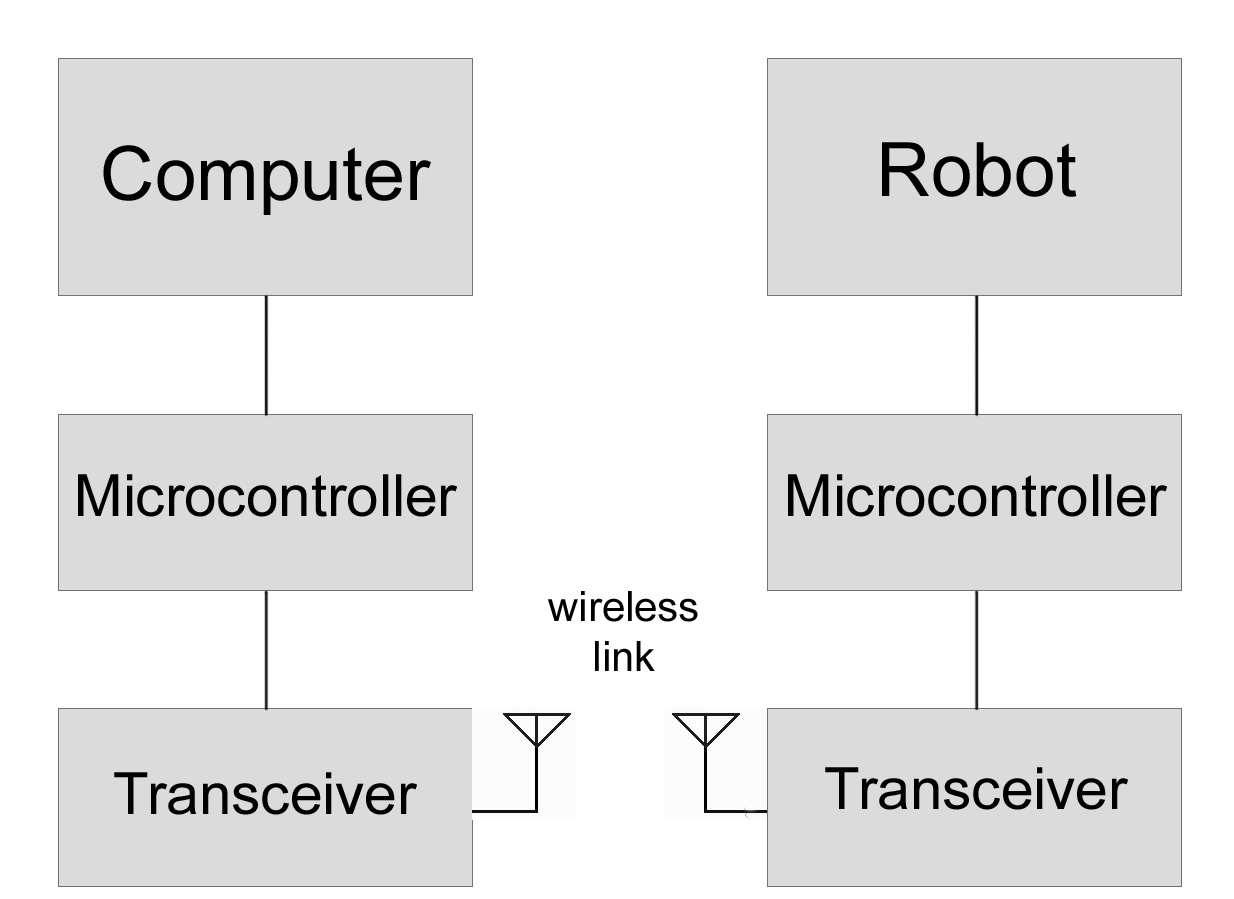 Figure 6: Robot used in the infrastructure. Figure 5: Robot ARena software architecture. 4.2.