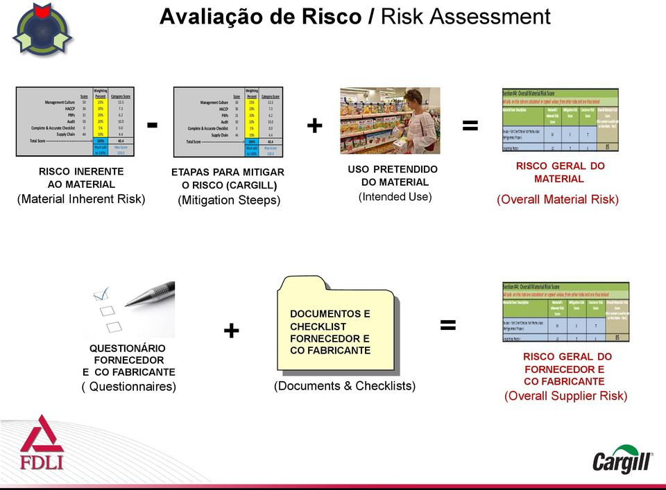 0 RISCO INERENTE AO MATERIAL (Material Inherent Risk) - Weighting Score Percent Category Score Management Culture 50 25% 12.5 HACCP 36 20% 7.3 PRPs 31 20% 6.2 Audit 50 20% 10.