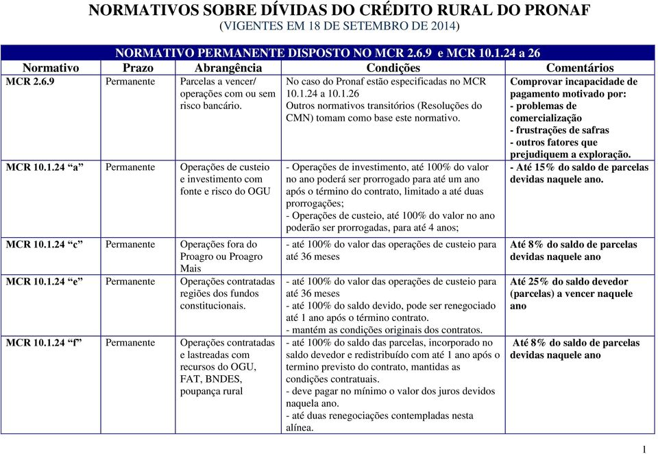 MCR 10.1.24 f Permanente Operações contratadas e lastreadas com recursos do OGU, FAT, BNDES, poupança rural No caso do Pronaf estão especificadas no MCR 10.1.24 a 10.1.26 Outros normativos transitórios (Resoluções do CMN) tomam como base este normativo.