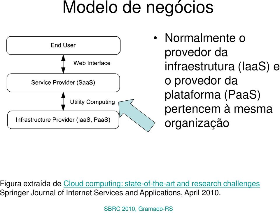 extraída de Cloud computing: state-of-the-art and research