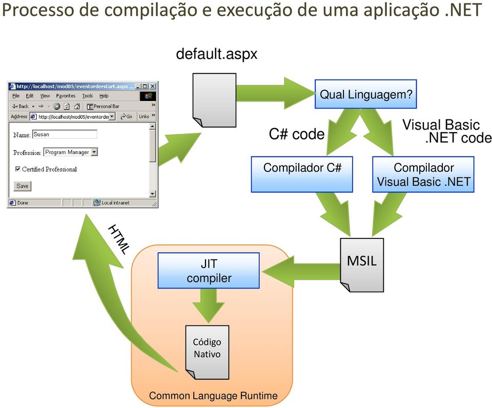 C# code Compilador C# Visual Basic.