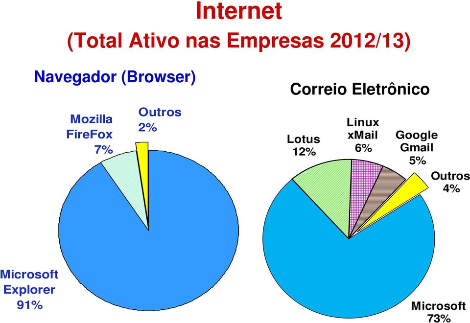 FireFox 7% Outros 2% Lotus 12% Linux xmail 6%