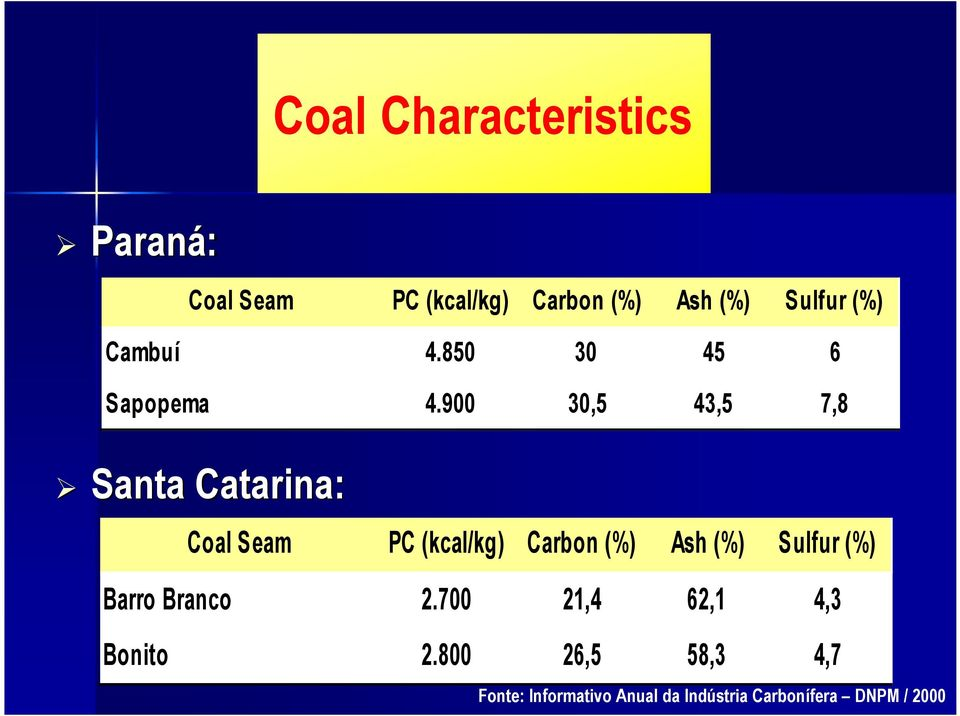 900 30,5 43,5 7,8 Santa Catarina: Coal Seam PC (kcal/kg) Carbon (%) Ash (%)