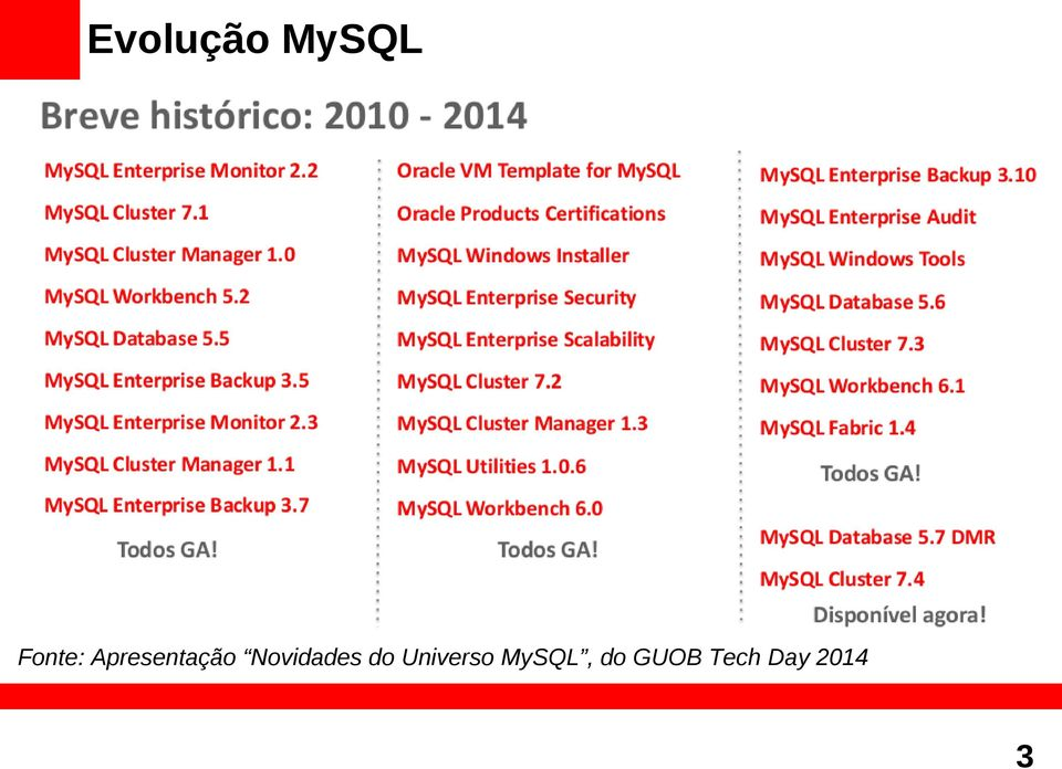 do Universo MySQL, do