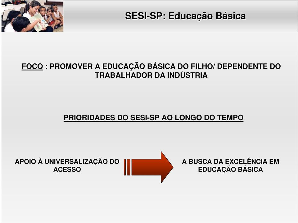 PRIORIDADES DO SESI-SP AO LONGO DO TEMPO APOIO À