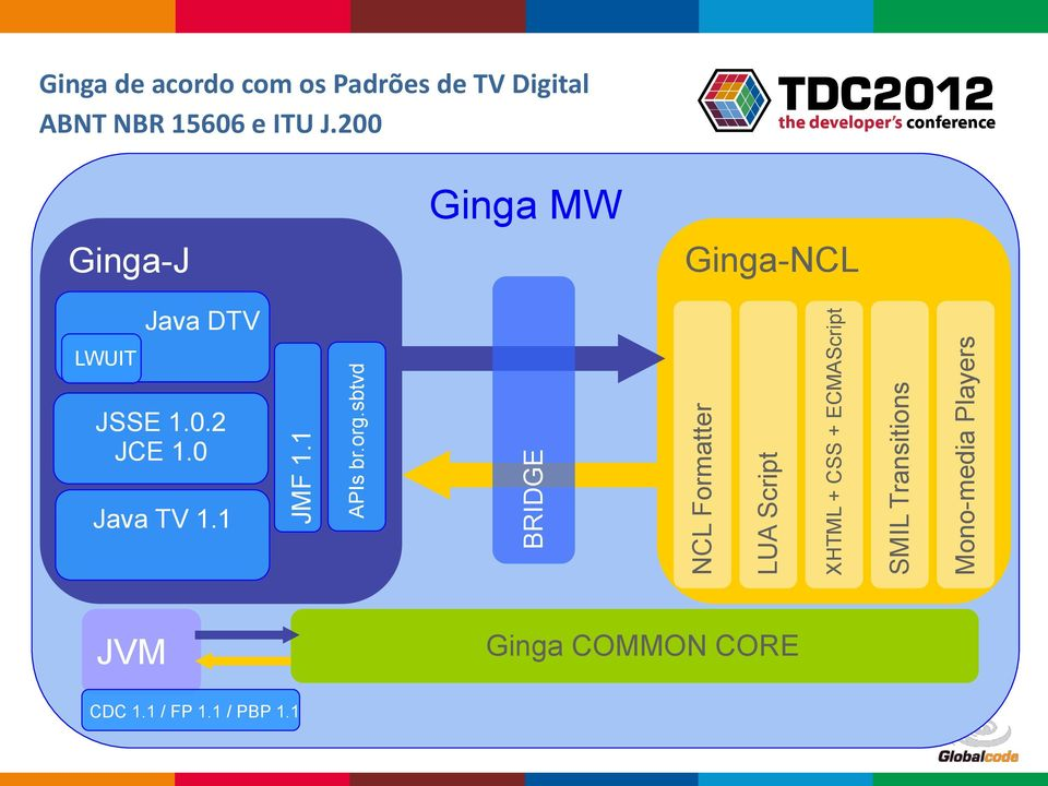 Transitions Mono-media Players Ginga de acordo com os Padrões de TV Digital