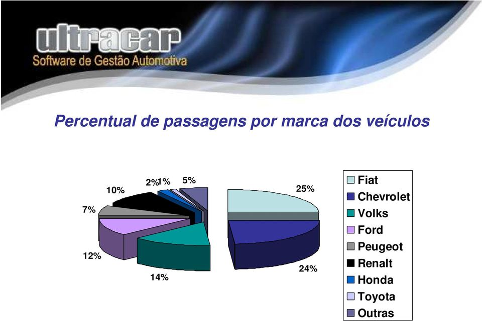 Fiat 25% 24% 14% Chevrolet Volks