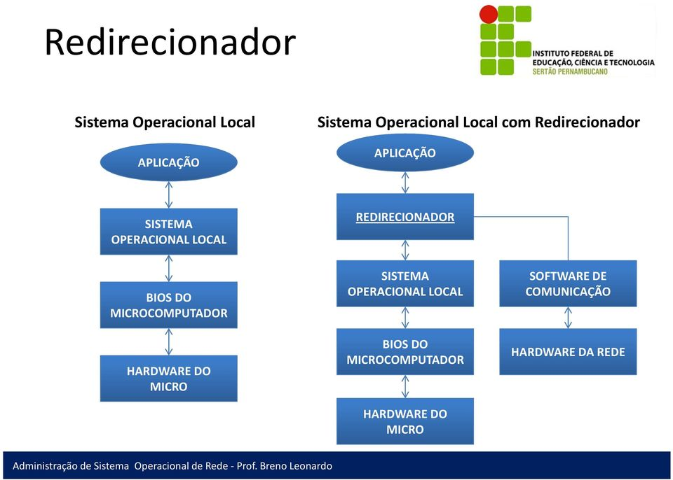 REDIRECIONADOR BIOS DO MICROCOMPUTADOR HARDWARE DO MICRO SISTEMA