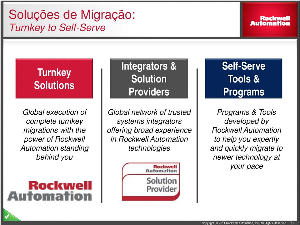 systems integrators offering broad experience in Rockwell Automation technologies Self-Serve Tools & Programs