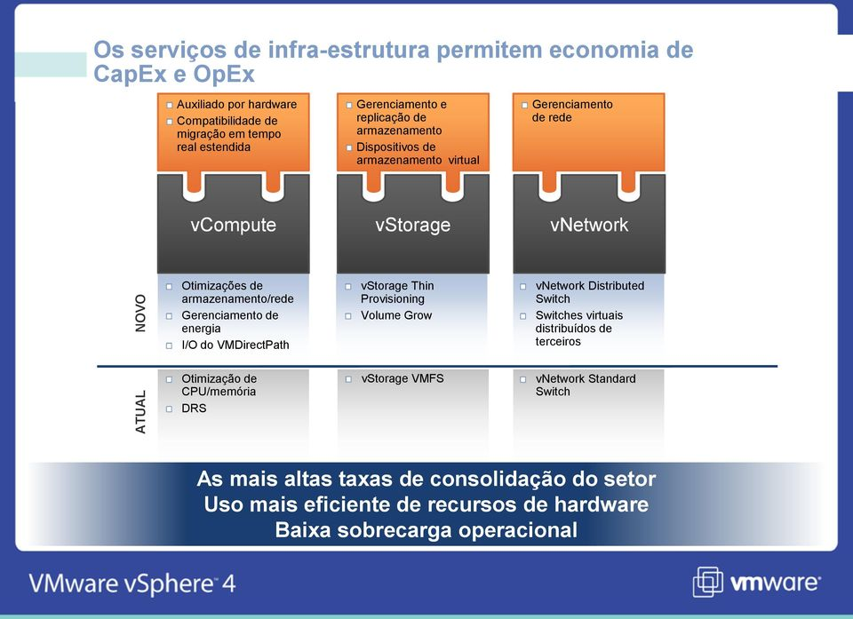 de energia I/O do VMDirectPath vstorage Thin Provisioning Volume Grow vnetwork Distributed Switch Switches virtuais distribuídos de terceiros Otimização de