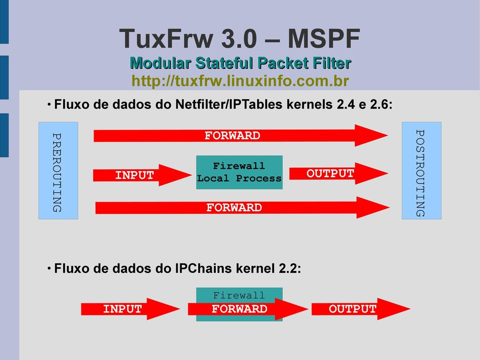 6: INPUT Firewall Local Process OUTPUT FORWARD Fluxo de dados do
