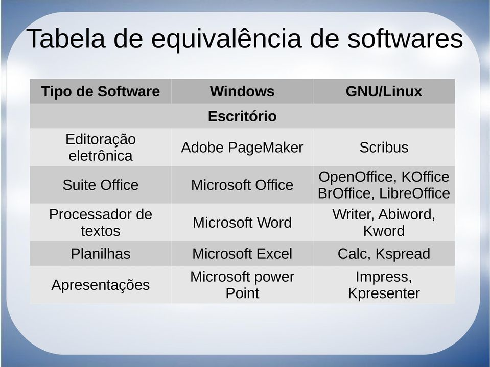 Office Microsoft Word Scribus OpenOffice, KOffice BrOffice, LibreOffice Writer, Abiword,