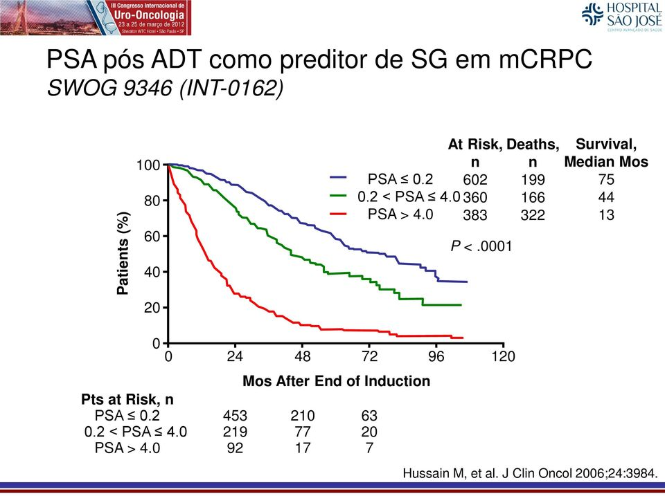 0001 Deaths, n 199 166 322 Survival, Median Mos 75 44 13 Pts at Risk, n PSA 0.2 0.2 < PSA 4.
