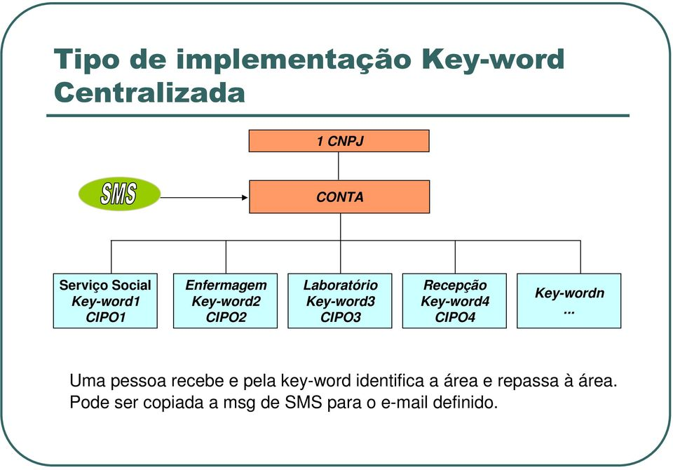 Recepção Key-word4 CIPO4 Key-wordn.