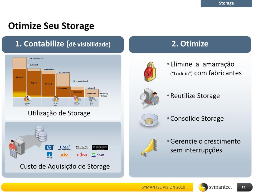 Logical Claimed Over-provisioned Consumed Misused Host Usage App Usage Effectively Utilized Reutilize Storage