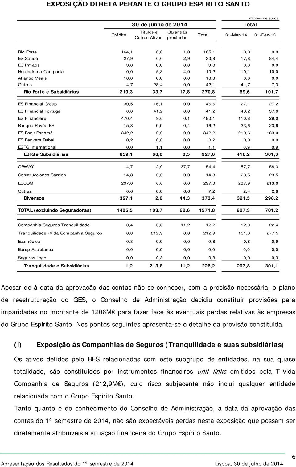 7,3 Rio Forte e Subsidiárias 219,3 33,7 17,8 270,8 69,6 101,7 ES Financial Group 30,5 16,1 0,0 46,6 27,1 27,2 ES Financial Portugal 0,0 41,2 0,0 41,2 43,2 37,6 ES Financière 470,4 9,6 0,1 480,1 110,8