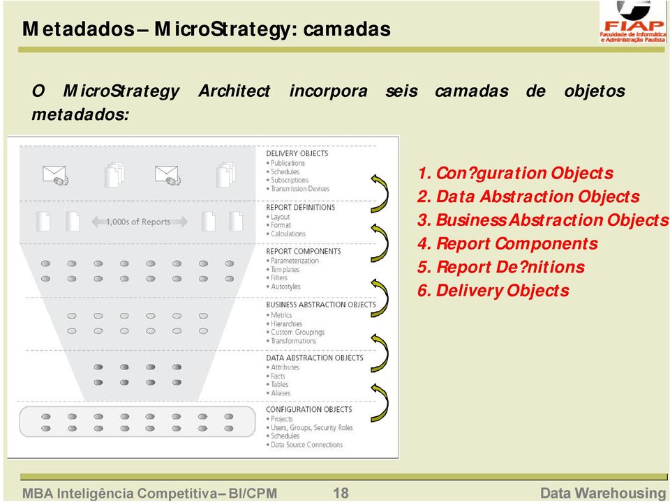 objetos metadados: 1. Con?guration Objects 2. Data Abstraction Objects 3.