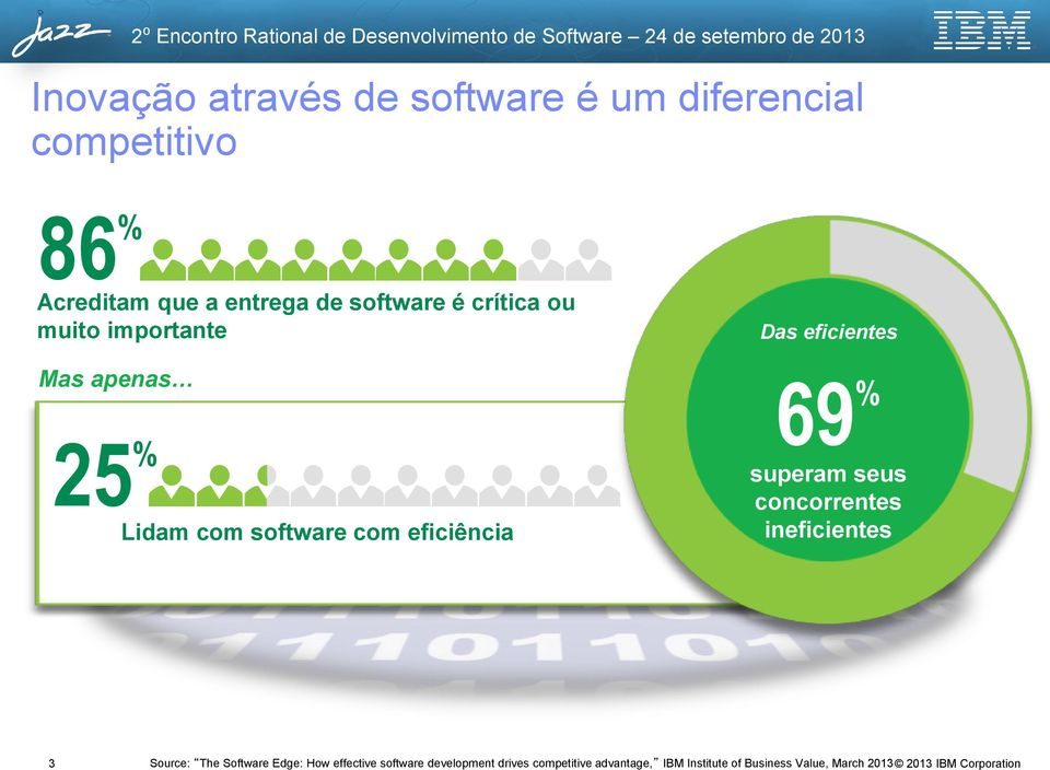eficientes 69 % superam seus concorrentes ineficientes 3 Source: The Software Edge: How
