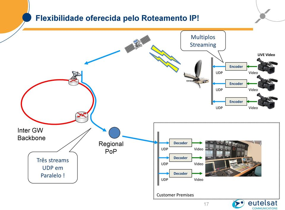 Video UDP Encoder Video Inter GW Backbone Três streams UDP em