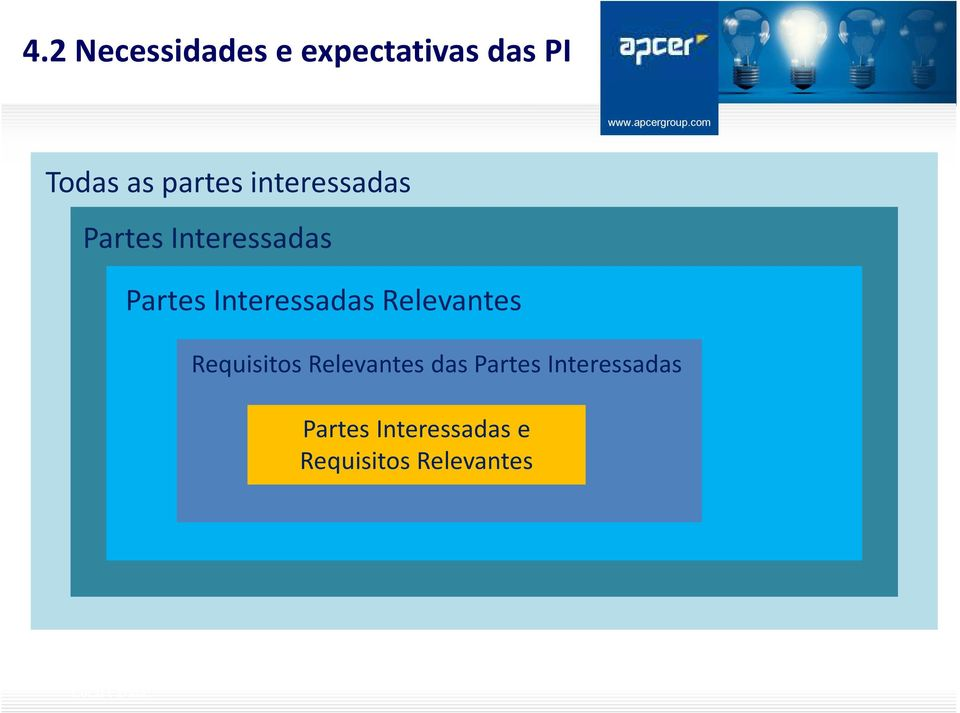 Interessadas Relevantes Requisitos Relevantes das