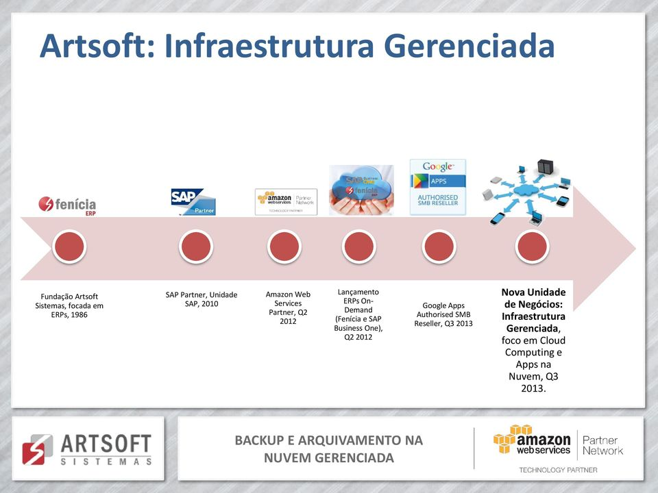(Fenícia e SAP Business One), Q2 2012 Google Apps Authorised SMB Reseller, Q3 2013 Nova