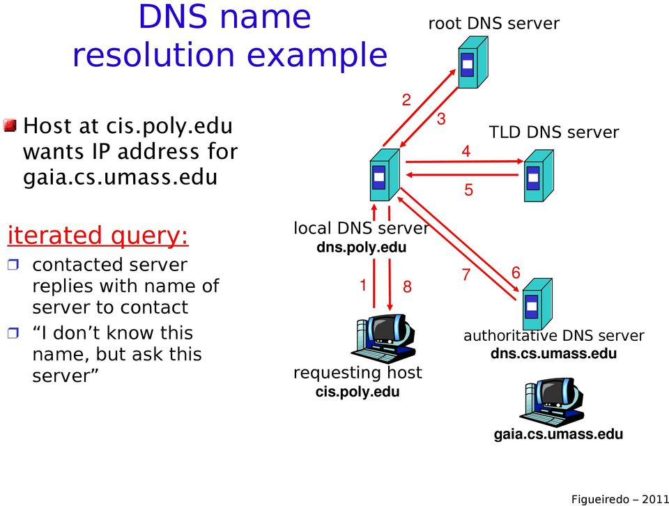 edu 3 4 5 TLD DNS server iterated query: contacted server replies with name of server to
