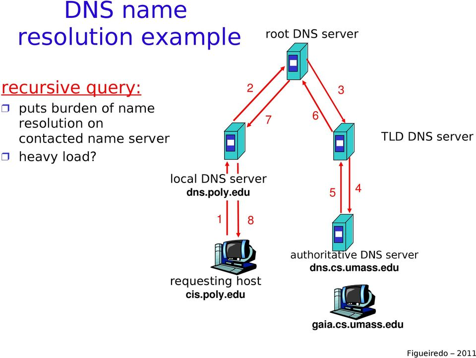 heavy load? local DNS server dns.poly.edu 5 4 1 8 requesting host cis.