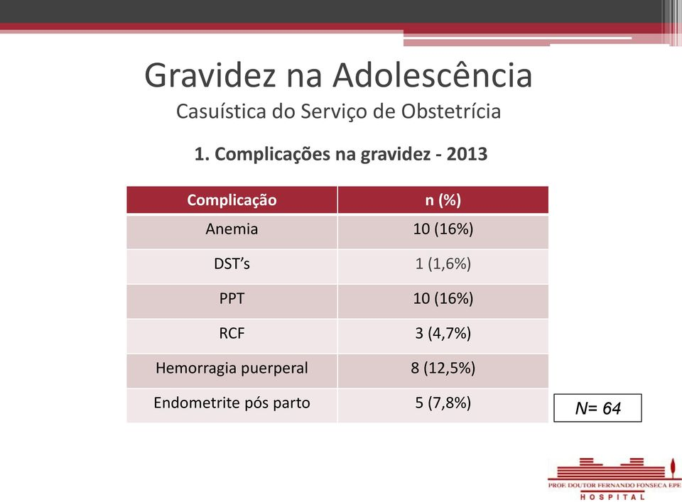 Anemia 10 (16%) DST s 1 (1,6%) PPT 10 (16%) RCF 3