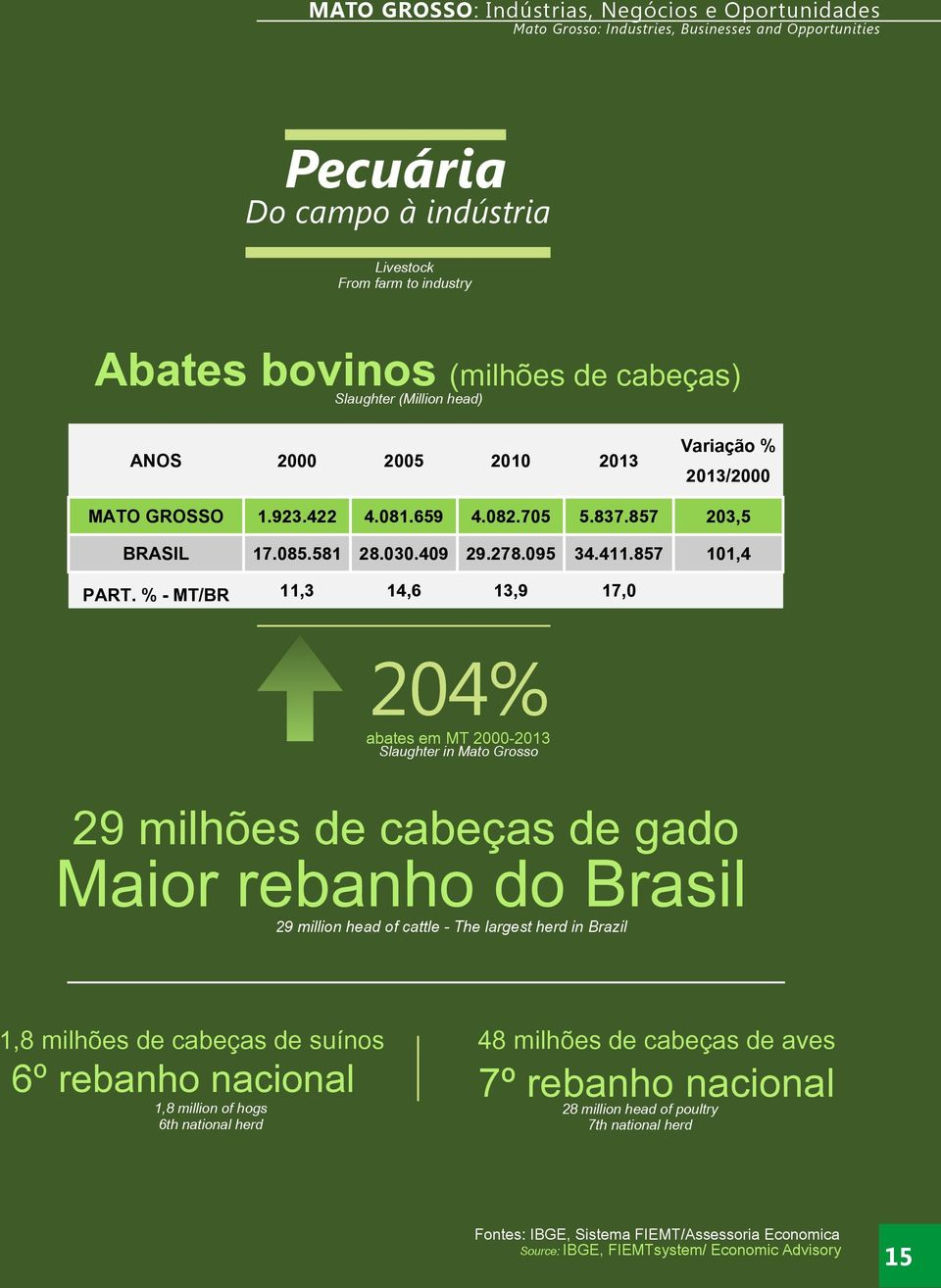 % - MT/BR 11,3 14,6 13,9 17,0 204% abates em MT 2000-2013 Slaughter in Mato Grosso 29 milhões de cabeças de gado Maior rebanho do Brasil 29 million head of cattle - The largest herd in Brazil 1,8