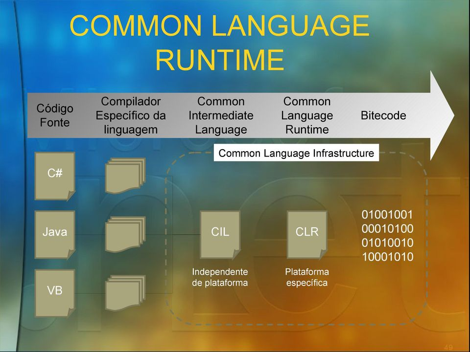 Bitecode Common Language Infrastructure C# Java VB CIL CLR