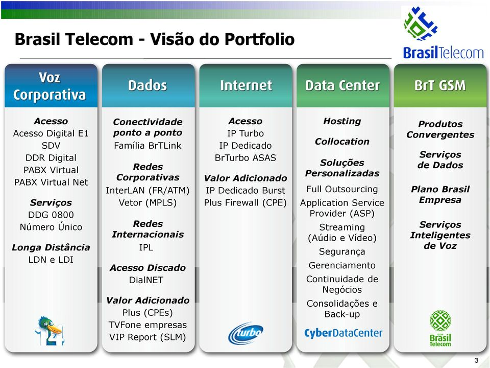 Acesso IP Turbo IP Dedicado BrTurbo ASAS Valor Adicionado IP Dedicado Burst Plus Firewall (CPE) Hosting Collocation Soluções Personalizadas Full Outsourcing Application Service Provider