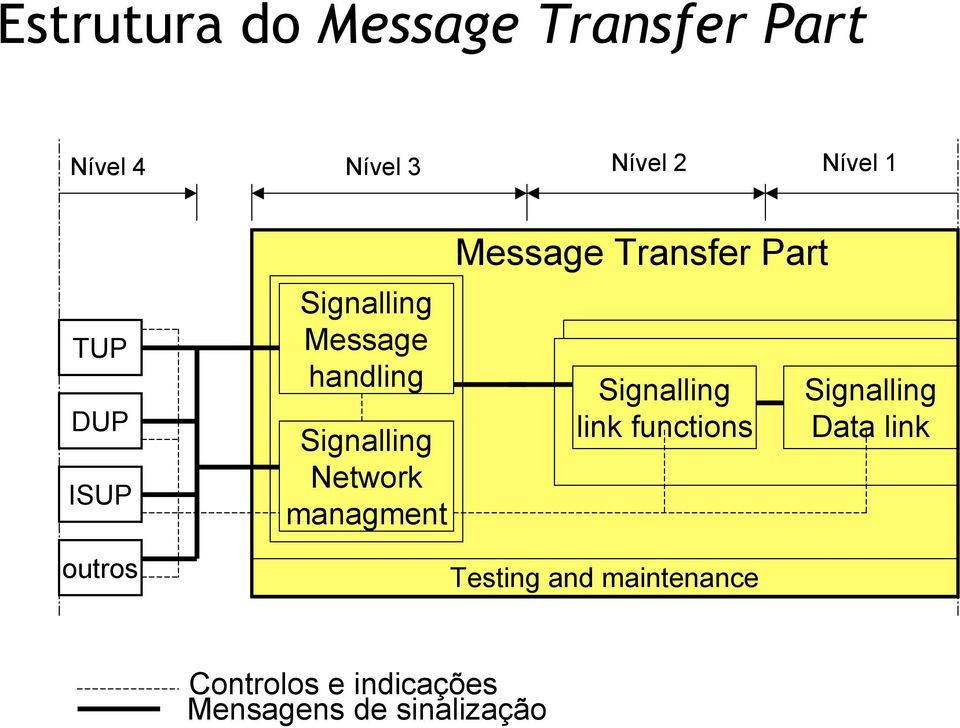 managment Message Transfer Part Signalling link functions Testing and