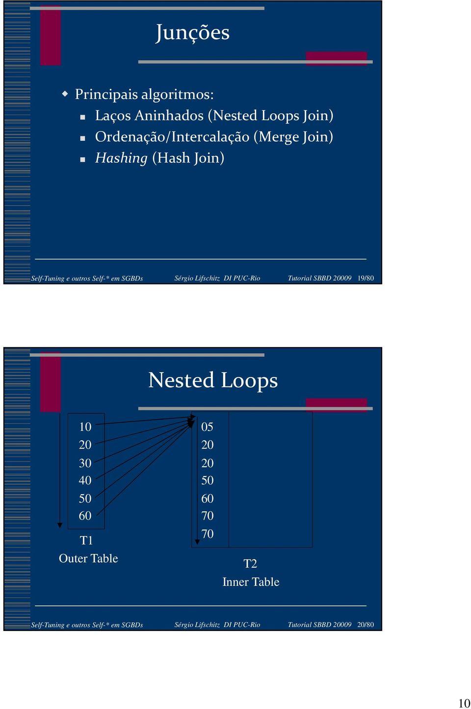Tutorial SBBD 20009 19/80 Nested Loops 10 20 30 40 50 60 T1 Outer Table 05 20 20 50 60 70 70 T2