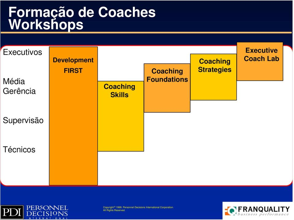 Skills Coaching Foundations Coaching