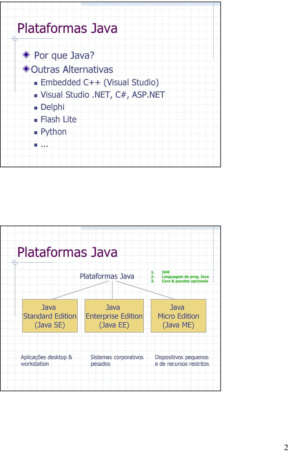 Core & pacotes opcionais Java Standard Edition (Java SE) Java Enterprise Edition (Java EE) Java Micro Edition