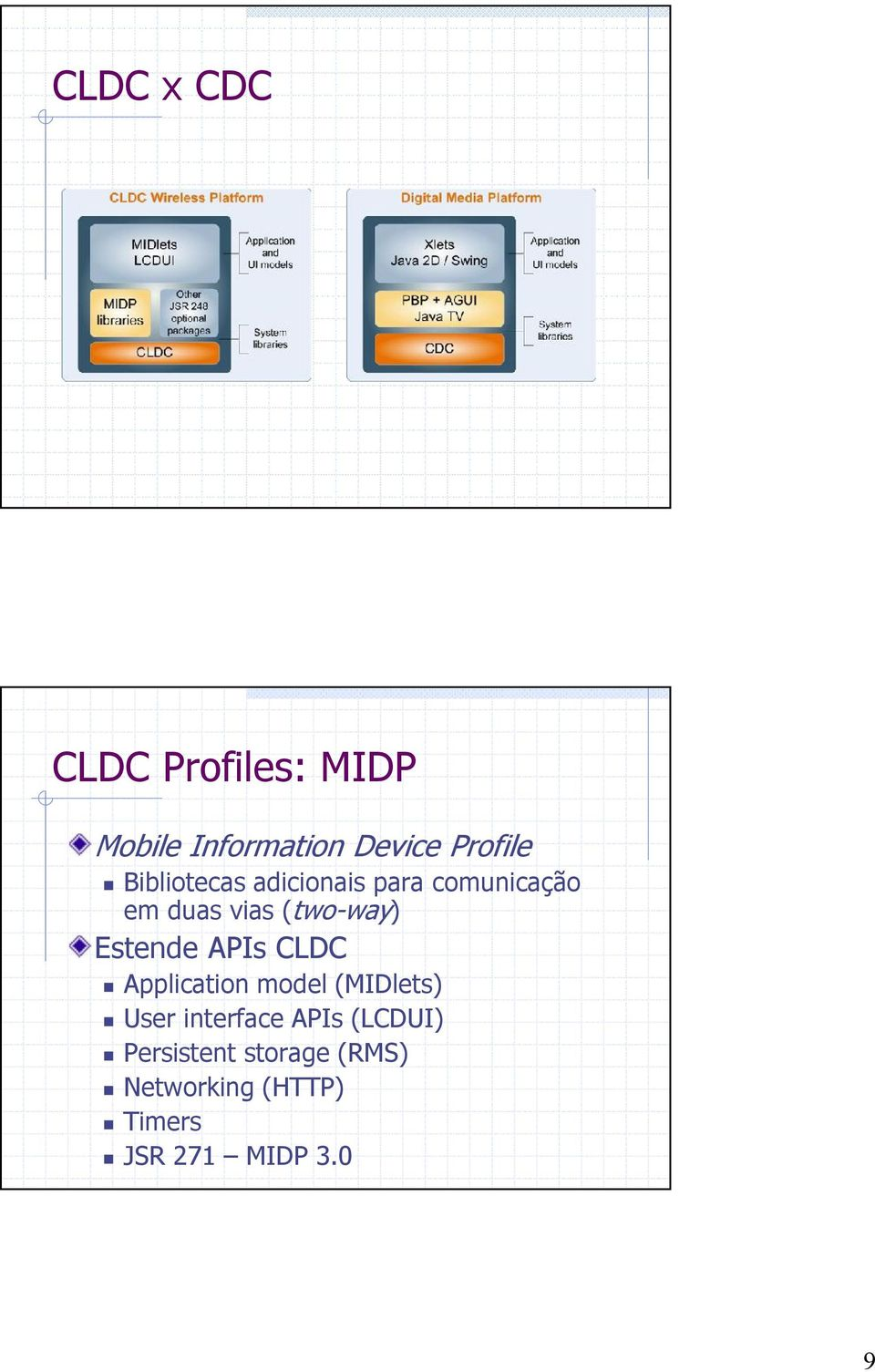 Estende APIs CLDC Application model (MIDlets) User interface APIs